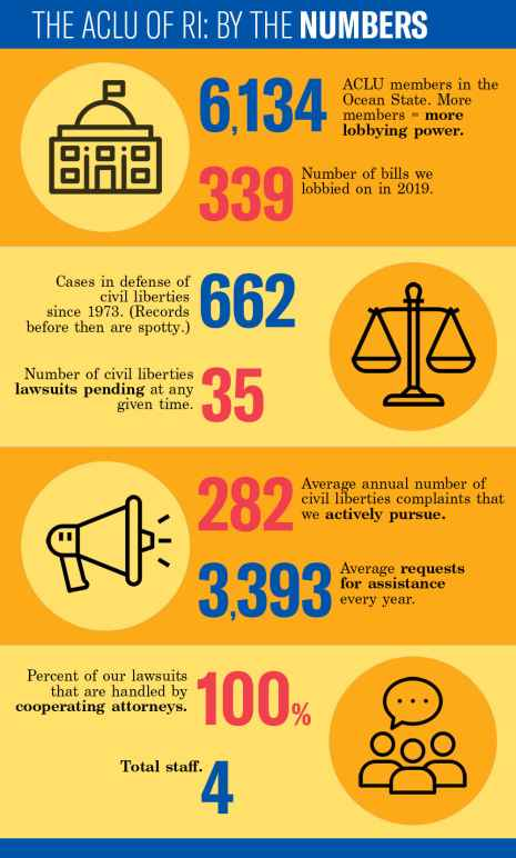 ACLU of RI By The Numbers